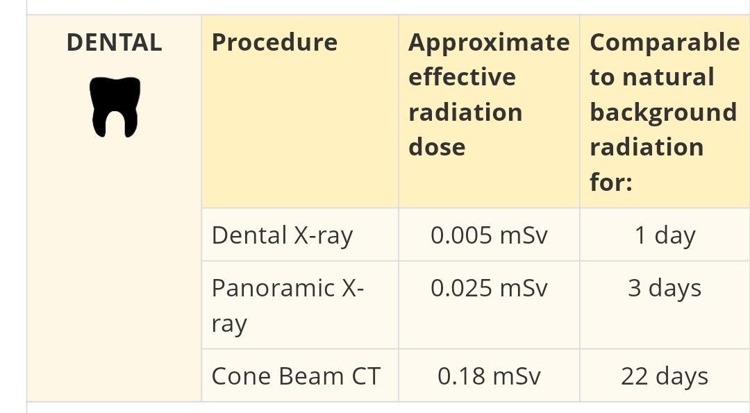 Dental Radiation Dose Chart